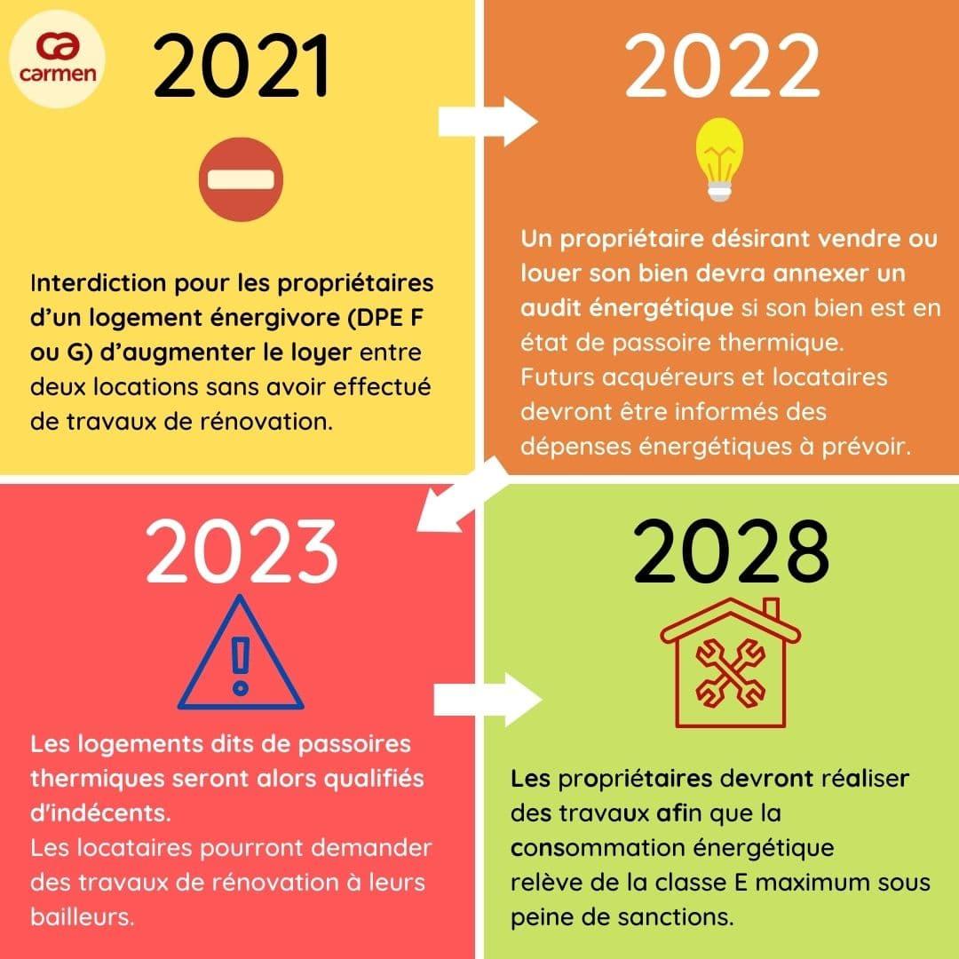 Loi Energie-Climat 2